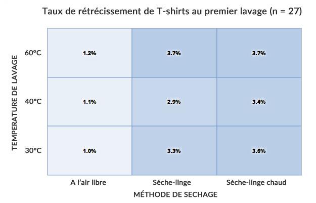 Taux de rétrécissement moyen sur 27 T-shirts (Source   Threadbase) 7b8a5421adc9