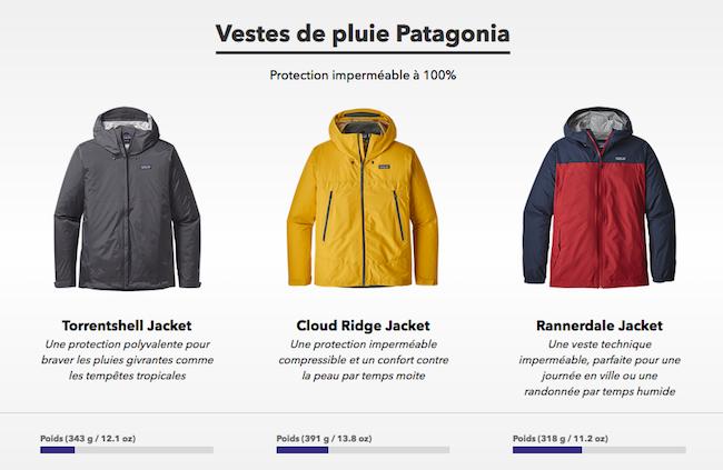 Vestes de pluie de la marque Patagonia