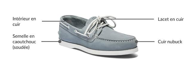 Les détails qui comptent pour les chaussures bateau TBS