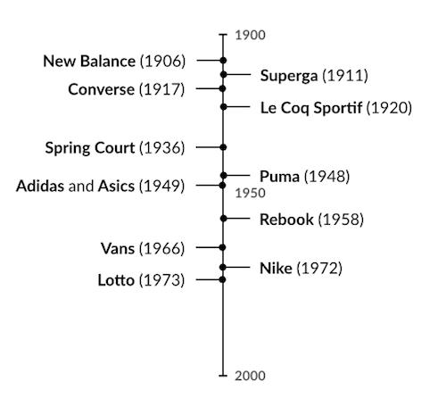 L'histoire de la creation des marques de sneakers - Frise chronologique avec les dates