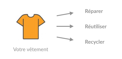 Les trois choses éco-responsables à faire avec vos vêtements