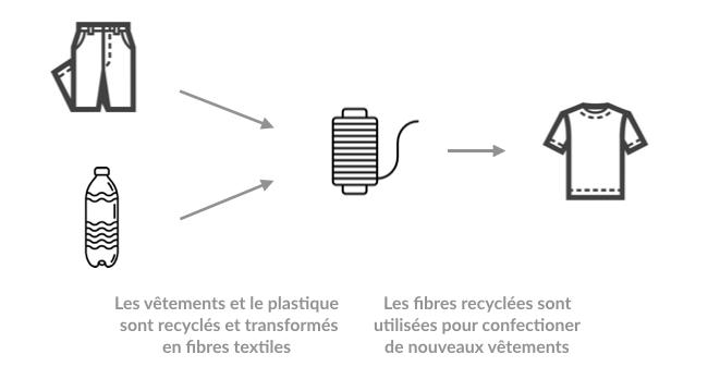Le procédé de confection des vêtements recyclés