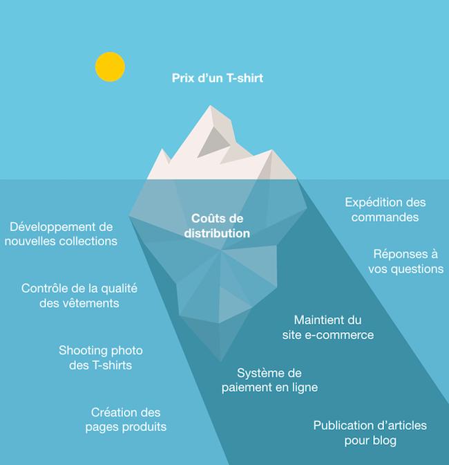 Infographie : Prix du T-shirt et coûts de distribution et marketing