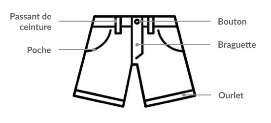 Fiche technique - Anatomie du short