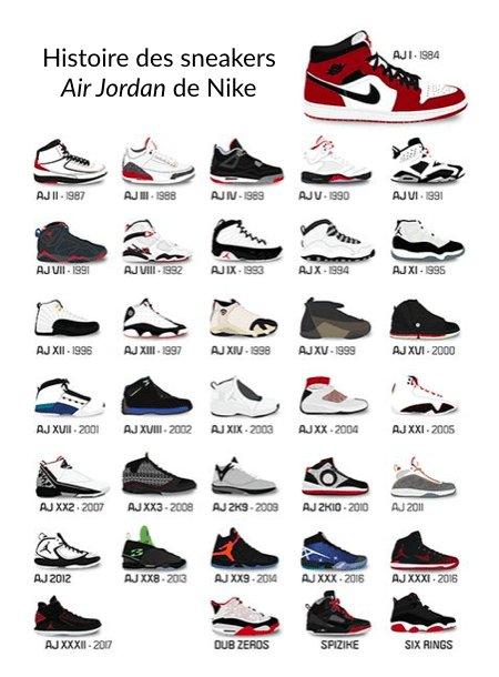 Histoire des sneakers Air Jordan de Nike