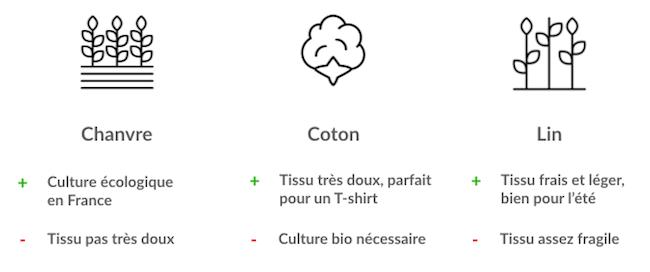 Comparaison entre coton, lin, et chanvre en France