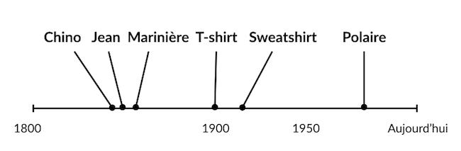 Histoire veste polaire homme - Frise chronologique Mode