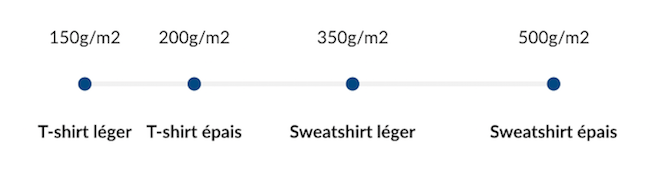 Le gramme du tissu d'un sweatshirt