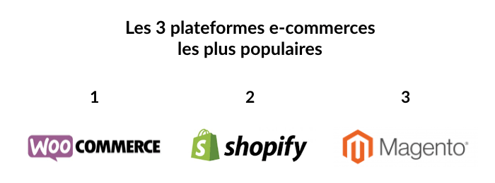 Les meilleures plateformes e-commerce