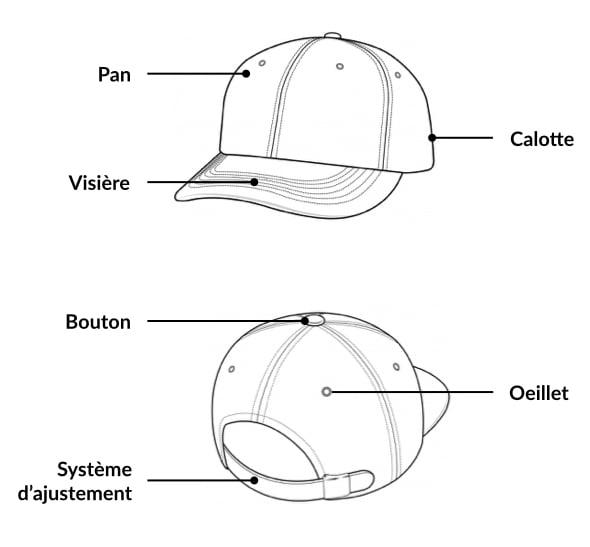La forme des casquettes américaines