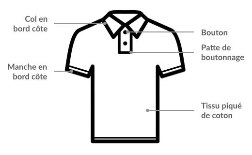 Fiche technique - Anatomie d'un polo
