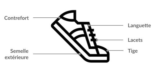 Anatomie de la sneakeurs / chaussure de sport