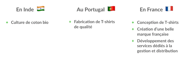 Fabrication d'un T-shirt français
