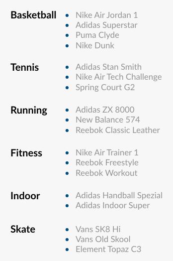 Utilisation des sneakers comme chaussures de sport