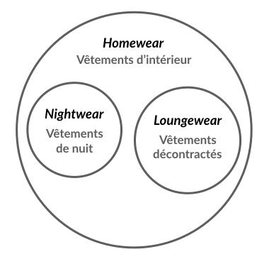 Définition du homewear et loungewear