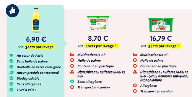 Comparatif de prix de lessives écologiques