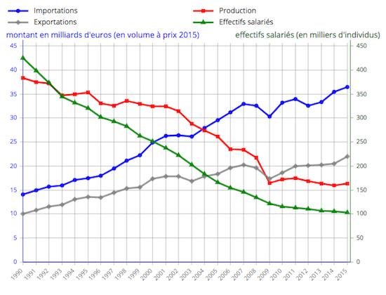 Statistiques de délocalisation du textile en France (1995-2015)
